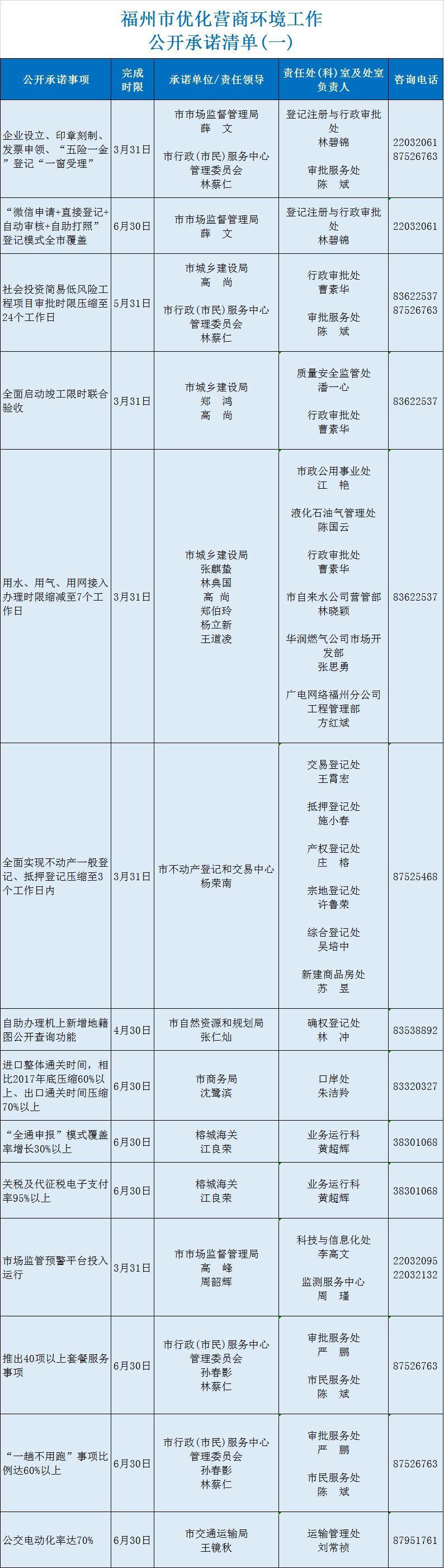 优化营商环境,福州请全社会监督